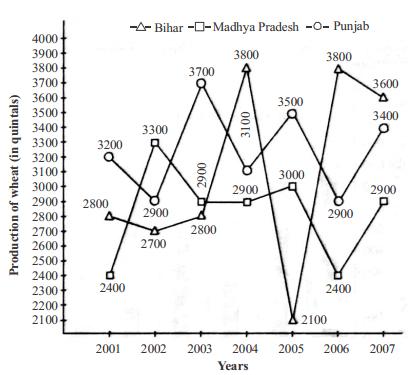 Data Interpretation Questions for SBI PO 29