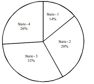 Data Interpretation Questions for SBI PO 39