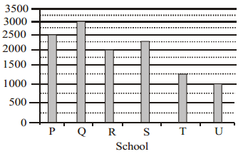 Data Interpretation Questions for SBI PO 44