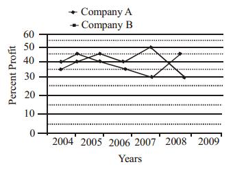 Data Interpretation Questions for SBI PO 52