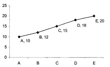 Data Interpretation Questions for SBI PO 56