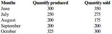 Data Interpretation Questions for SBI PO 57