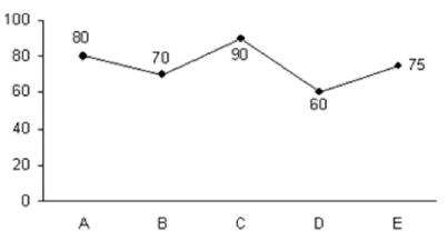 Data Interpretation Questions for SBI PO 6