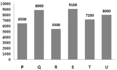 Data Interpretation Questions for SBI PO 8