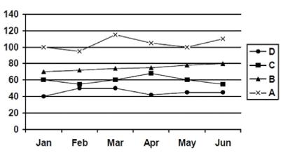 Data Intrepretation Question for IBPS PO 1