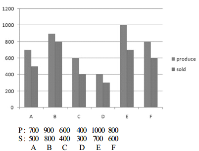 Data Intrepretation Question for IBPS PO 2