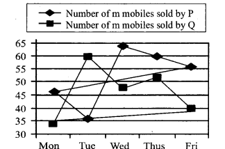 Data Intrepretation Question for IBPS PO 22