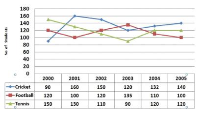 Data Intrepretation Question for IBPS PO 4
