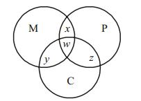 Data Intrepretation Question for IBPS PO 7