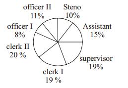 Data Intrepretation Question for IBPS SO 1