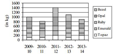 Data Intrepretation Question for IBPS SO 3