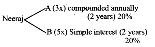 Data Sufficiency Question for IBPS RRB 1