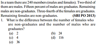 Ratio and Proportion Questions for SBI PO 24