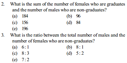 Ratio and Proportion Questions for SBI PO 25