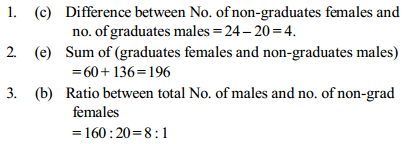 Ratio and Proportion Questions for SBI PO 26